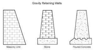 Retaining Walls Concrete Civil Engineering