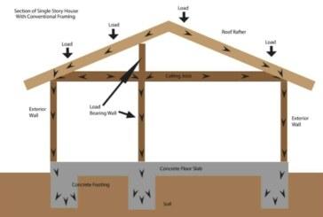 Load Bearing Wall Framing Basics