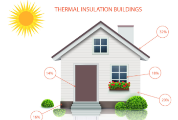 Thermal Insulation of Buildings………….
