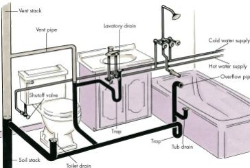 Tips for Protecting your Plumbing system in Rainy Season…