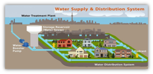 Water Distribution System Concrete Civil Engineering